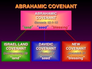 The Abrahamic Covenant Slide by Randall Price