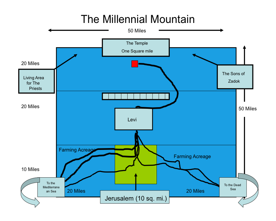 Millennial Mountain with the River by Daniel Woodhead