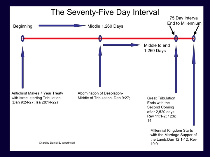 75 Day Interval Chart by Daniel Woodhead